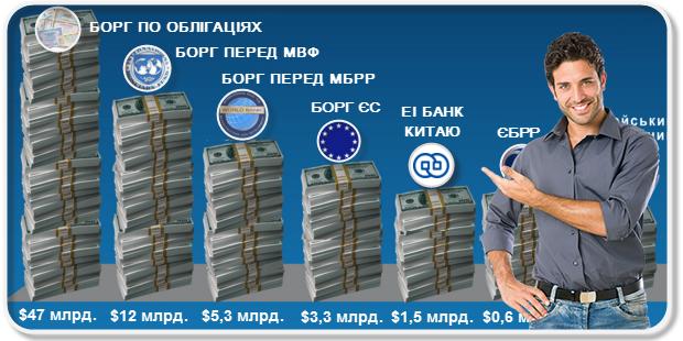 Долг Украины